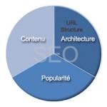 Structure des URL - Référencement