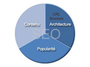 structure url